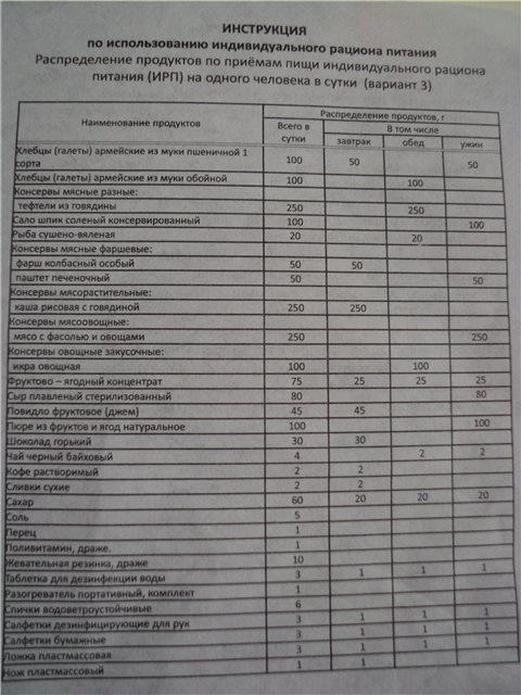 Индивидуальный рацион питания (ИРП), №3